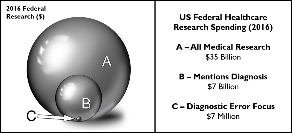 Diagnostic errors research funding is woefully inadequate. Treatment-related research (basic, translational, and clinical) receives the vast majority of federal healthcare research dollars. Even after the 2015 NAM Report Improving Diagnosis in Health Care, federal agencies involved in medical research spent just 0.02% (~$7 million) of their aggregate budget (~$35 billion) on issues related to improving diagnostic quality or safety.