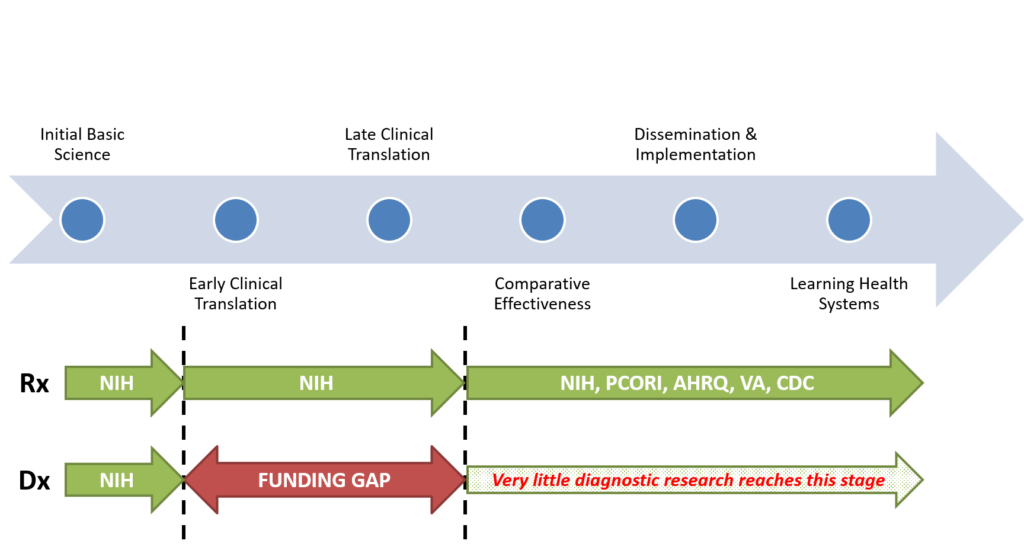 Roadmap for Research to Improve Diagnosis