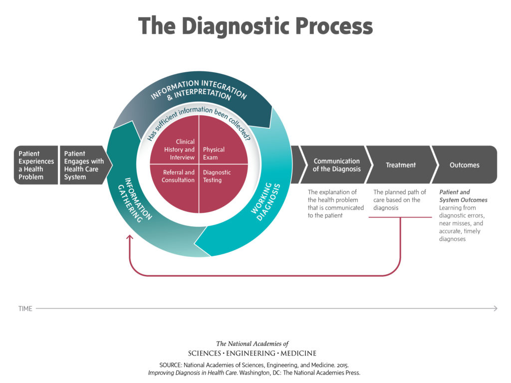 Diagnostic Process Map